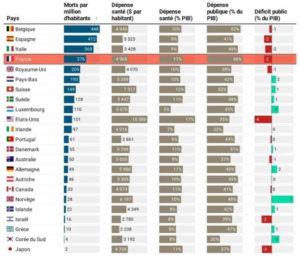 Graphique dépenses et santé dans le monde